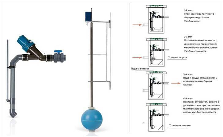 Вакуумный клапан для канализации: применение, устройство, монтаж