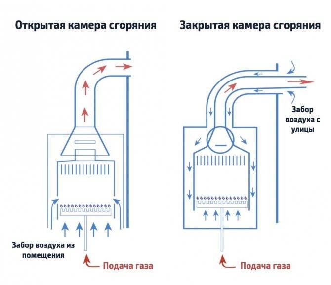 Турбированные газовые котлы отопления – настенные, одноконтурные и двухконтурные; сравнительные характеристики с атмосферными (дымоходными) аналогами