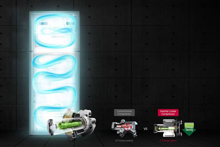 Какой компрессор в холодильнике лучше: инверторный или линейный, плюсы и минусы