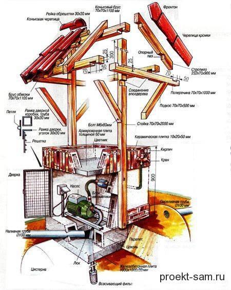 Домик для колодца своими руками: как построить правильно