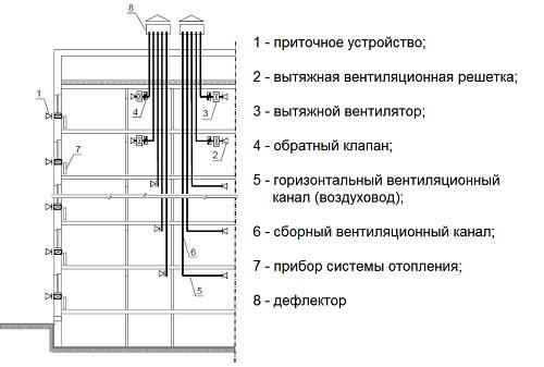Схемы обустройства систем вентиляции в многоквартирном доме