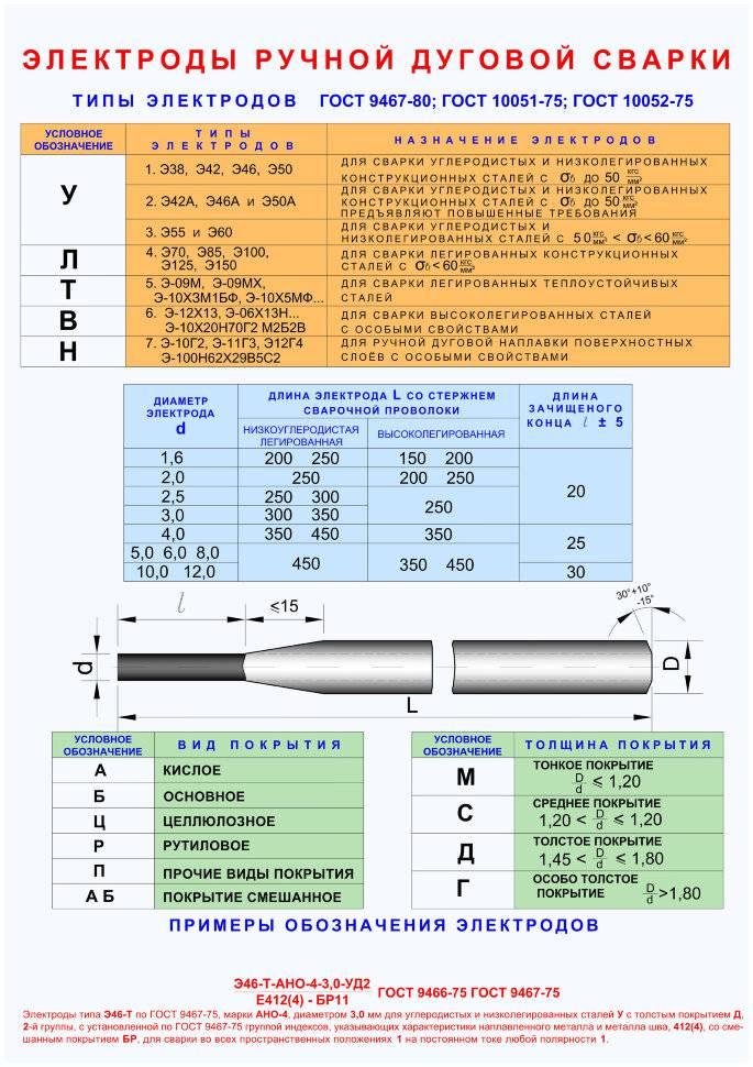 Расшифровка электродов для сварки: маркировка, виды, типы, срок годности, как выбрать для ручной дуговой
