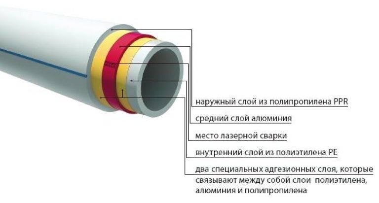 Стеклопластиковые композитные трубы: что это такое и в каких сферах применяется / водопроводные / предназначение труб / публикации / санитарно-технические работы