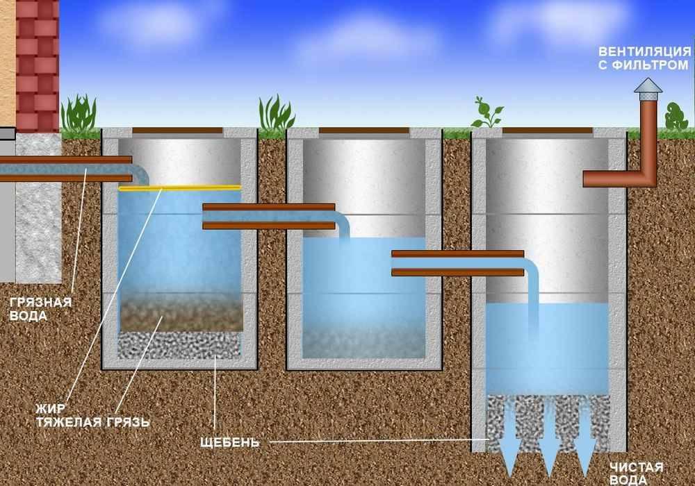 Выгребная яма без дна: варианты и технология устройства