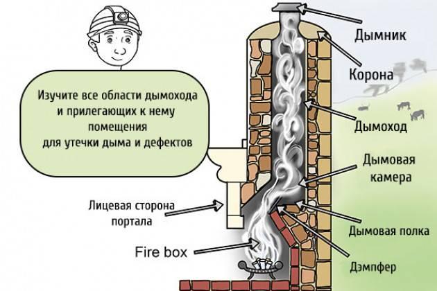 Почему газовый котел включается и сразу отключается: причины и способы решения