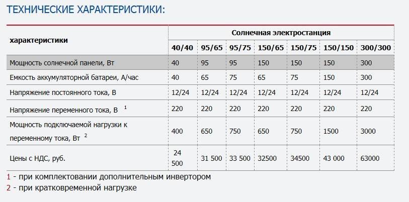 Аккумуляторы для солнечных батарей  [414 моделей, характеристики]