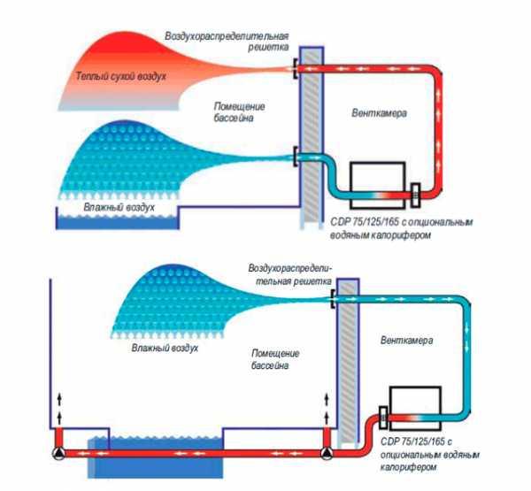 Вентиляция бассейна: особенности, расчет и проектирование