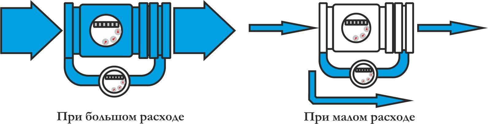 Установка водосчётчиков – как выполнить своими руками?