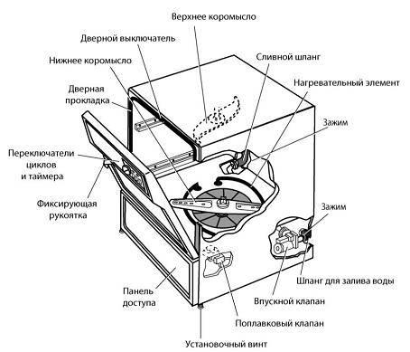 Принцип работы посудомоечной машины. как работает посудомоечная машина-основные узлы и принцип работы