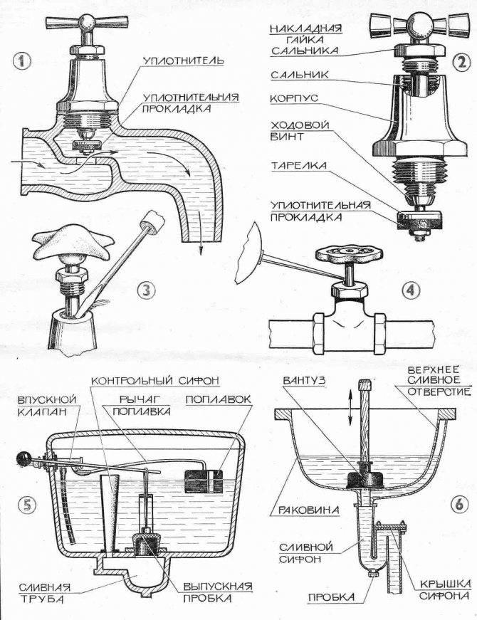 Устройство смесителя для кухни своими руками: неполадки и устранение
