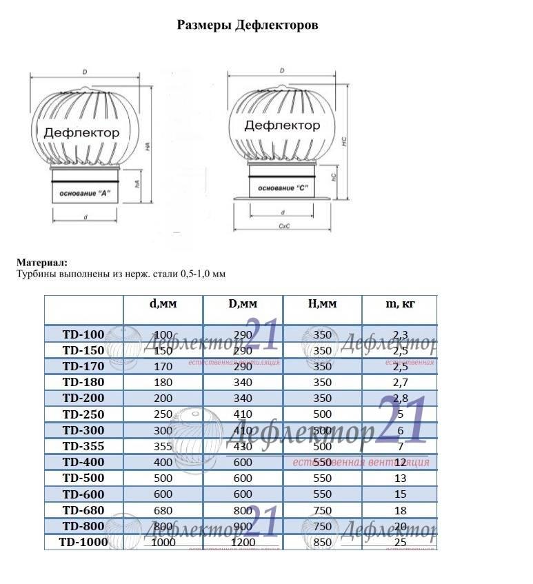 Турбодефлектор для вентиляции — принцип работы и сравнение видов ротационных дефлекторов