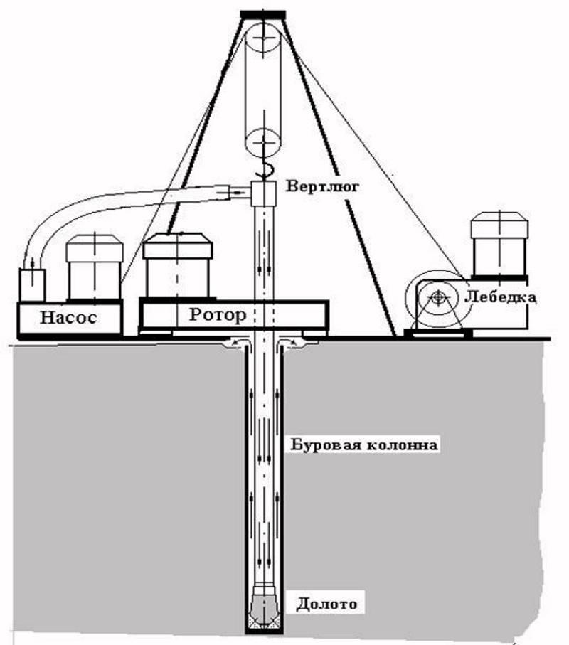 Скважина на воду своими руками: пошаговое руководство по устройству, фото
