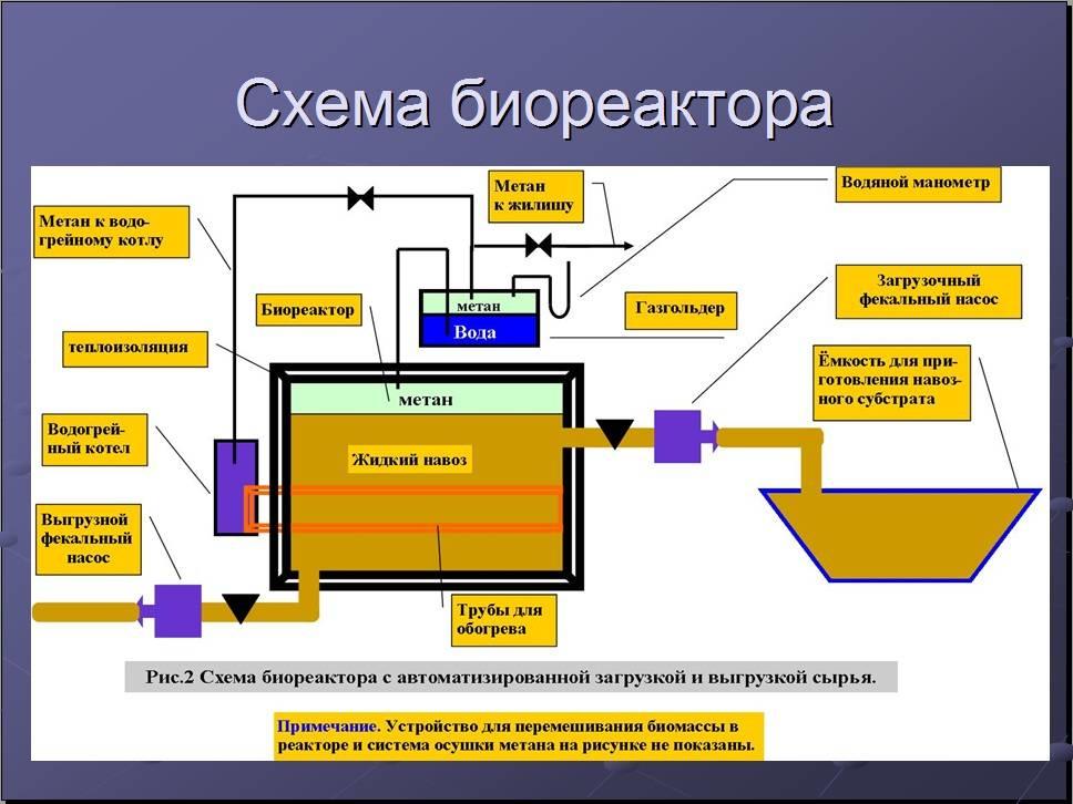Технология производства биогаза: виды, плюсы и минусы