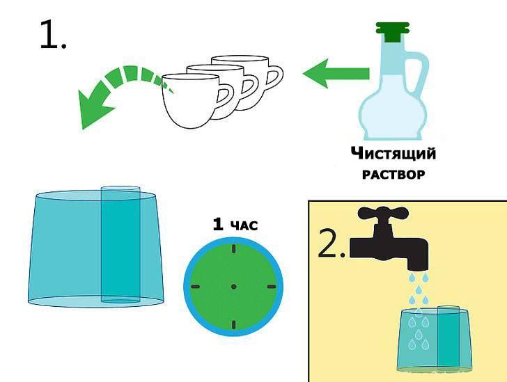 Как чистить увлажнитель воздуха от бактерий, накипи