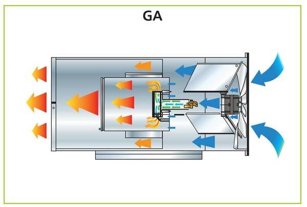 Газовый теплогенератор рекуперативный (воздухонагреватель газовый) «атри» внр