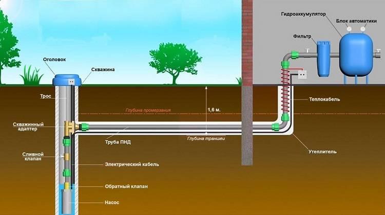 Водоснабжение дома: водопровод из колодца, классификация агрегатов, выбор насоса, этапы работ и монтаж