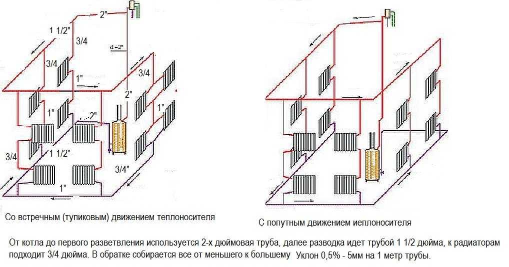 Система отопления с естественной циркуляцией, без насоса, циркуляционный тип самотеком