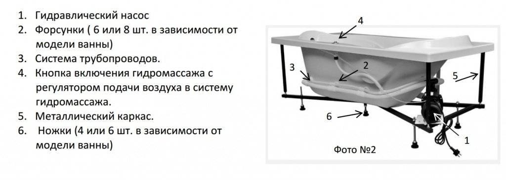 Уход за гидромассажной ванной: как правильно проводить обслуживание оборудования - малярно штукатурные работы, ремонтов фасадов, работы по благоустройству (валка, обрезка деревьев) в санкт петербурге и области