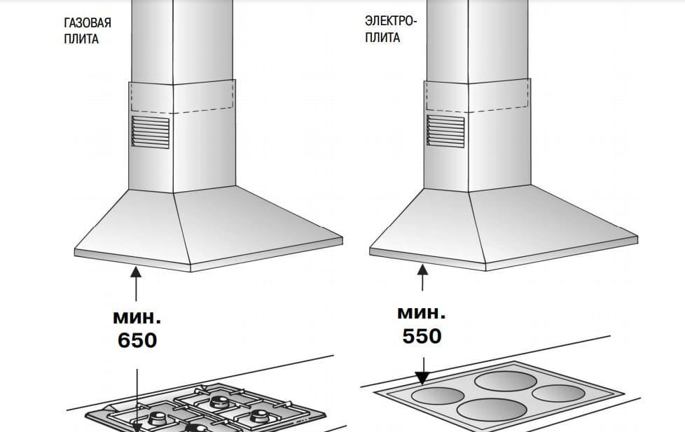 Как выбрать вытяжку для кухни над плитой - советы профессионалов