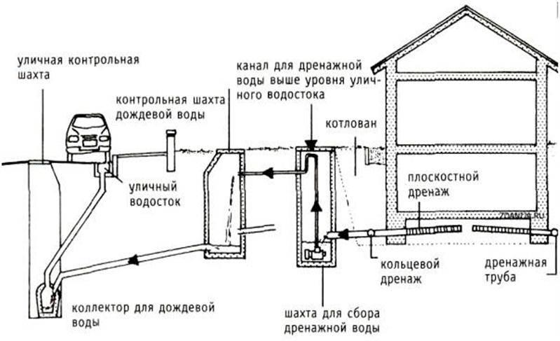 Проектирование ливневой канализации: требования, этапы и основные расчеты