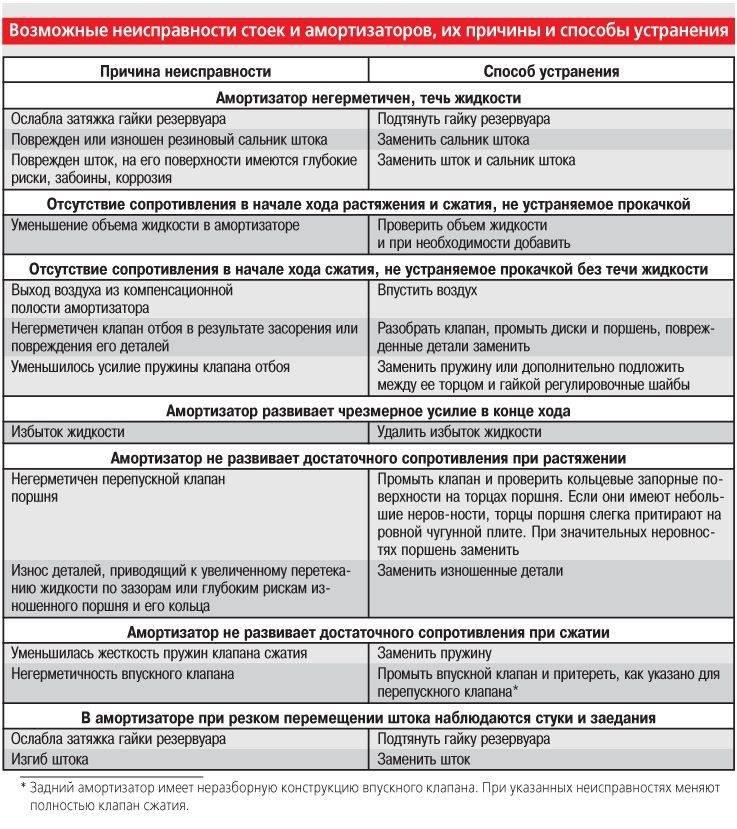 Ремонт кондиционера своими руками: типы неполадок, их причины, инструкция по автодиагностики, обслуживание
