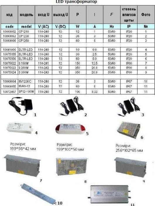 Как рассчитать блок питания для светодиодной ленты: выбор трансформатора на 12 вольт