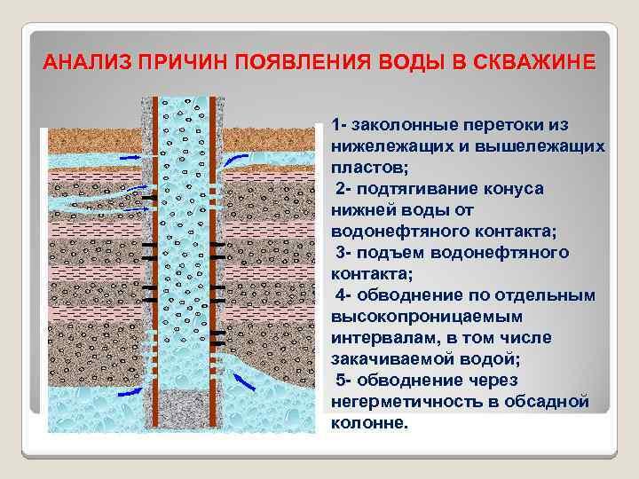 Ремонт скважин на воду нужно делать своевременно