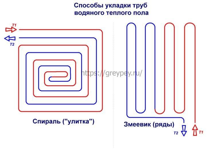 Максимальная длина контура теплого пола 16 трубой: определяем самостоятельно с помощью калькуляторов