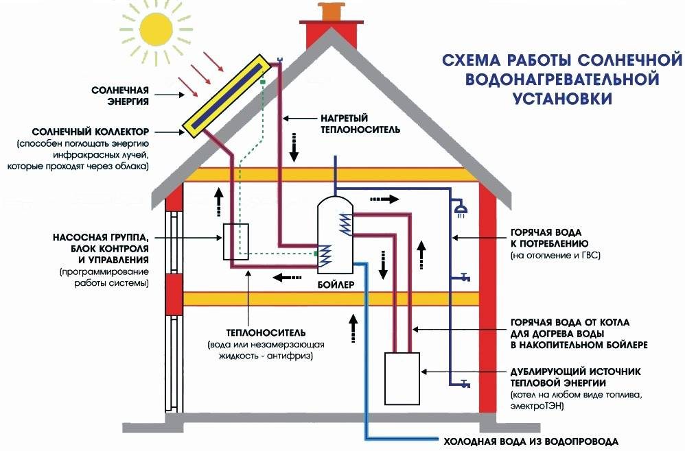 Солнечные панели для частного дома: поставь светло себе на службу