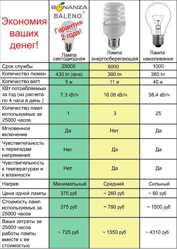 Какие бывают типы цоколей у лампочек