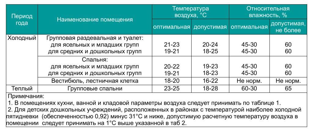 Норма влажности и температуры в помещении — domovod.guru