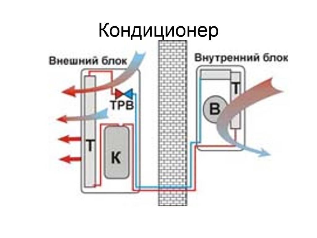 Плюсы и минусы мульти сплит-систем кондиционирования