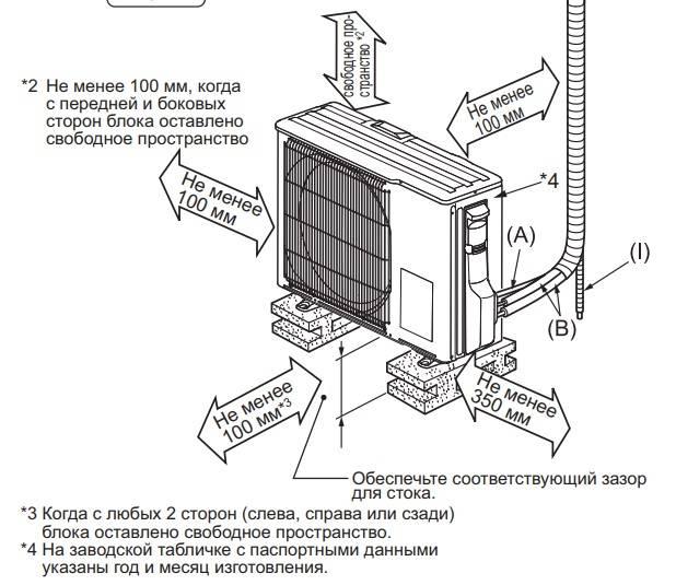 Место установки кондиционера. как правильно выбрать?
