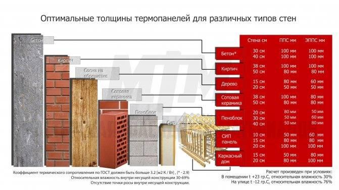 Расчет теплопроводности стены