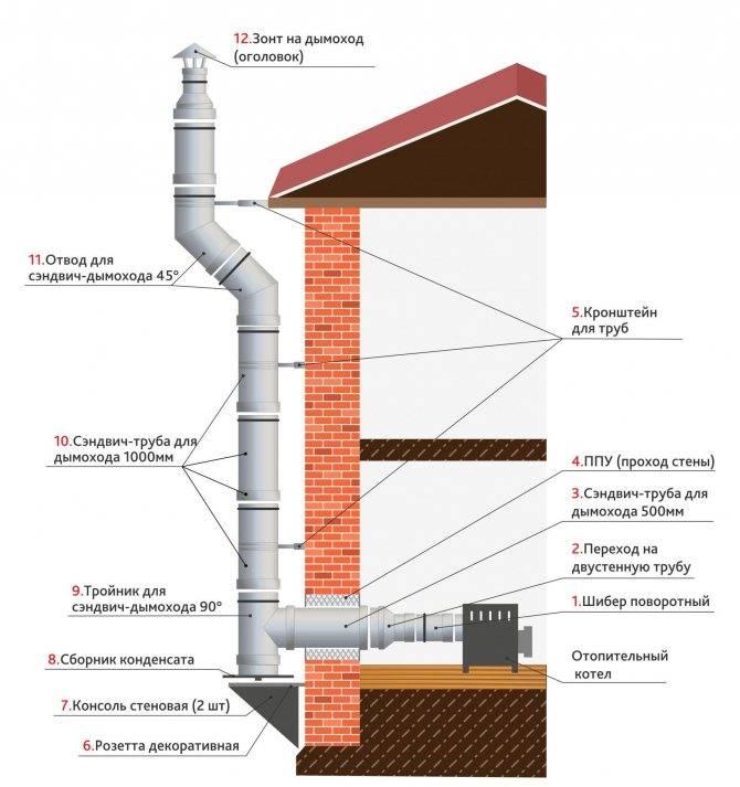 Одноконтурный дымоход: конструктивные особенности