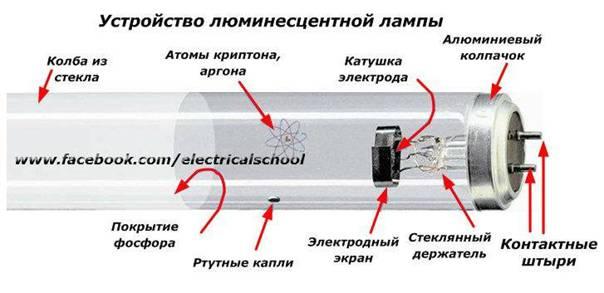 Принцип работы и схема подключения люминесцентной лампы
