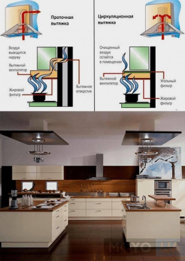 Вытяжка с рециркуляцией: устройство вытяжного типа и вентиляции - точка j