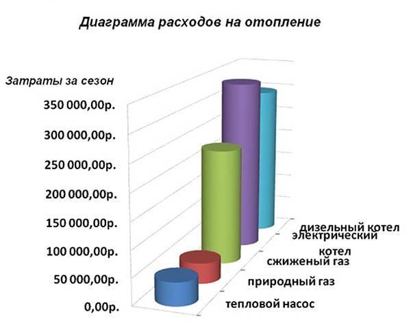 Расход газа на отопление дома 300м2 - всё об отоплении и кондиционировании