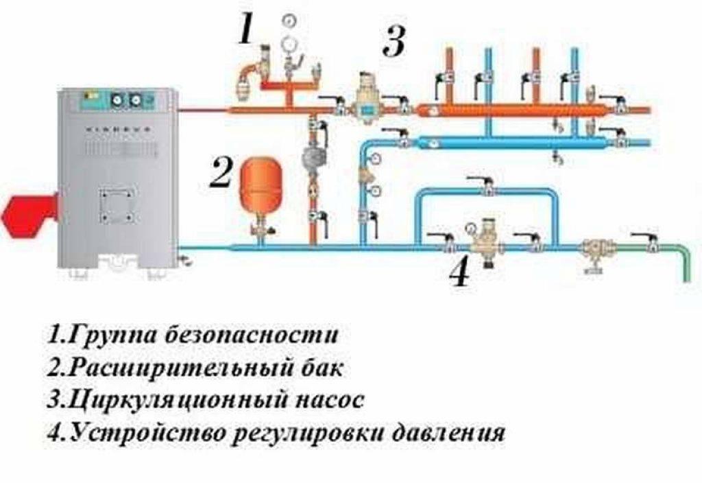 Обвязка котлов - 130 фото и видео описание основных схем подключения
