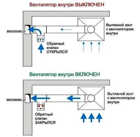 Установка вытяжки на кухне своими руками: процесс и этапы монтажа — вентиляция и кондиционирование