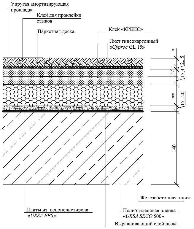 Водяной теплый пол под ламинат: как выбрать покрытие и подложку