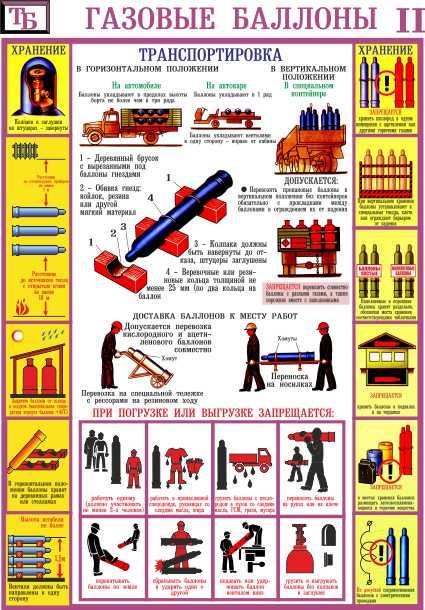 Заправка бытовых газовых баллонов: правила наполнения, обслуживания и хранения баллонов