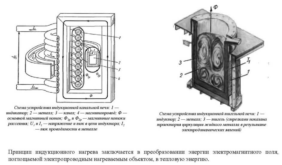 Индукционный нагреватель металла для автосервиса своими руками. индукционный нагреватель: схема нагрева своими руками, как сделать вихревой из сварочного инвертора. принцип работы индукционных нагрева