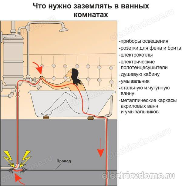 Заземление ванны в квартире: зачем и как правильно заземлять ванну