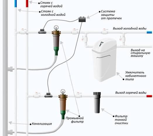 Какой выбрать фильтр для воды из колодца на даче?