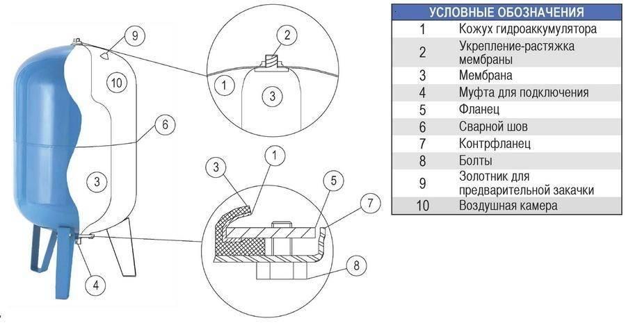 Гидроаккумулятор для систем водоснабжения: назначение, устройство, принцип работы и цена