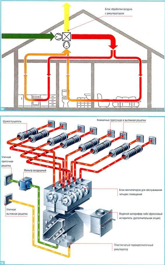 ✅ сравнительный обзор систем вентиляции и кондиционирования воздуха - dnp-zem.ru