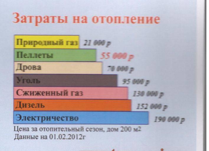 Расход газа на отопление дома 150 м2: природного и сжиженного, каков средний показатель, из газгольдера