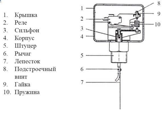 Правила выбора, функционал и лучшие модели датчиков протока воды для котла и насоса