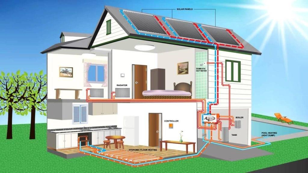 Какой выбрать источник тепловой энергии для частного дома, если нет газа и электричества. - pechiexpert